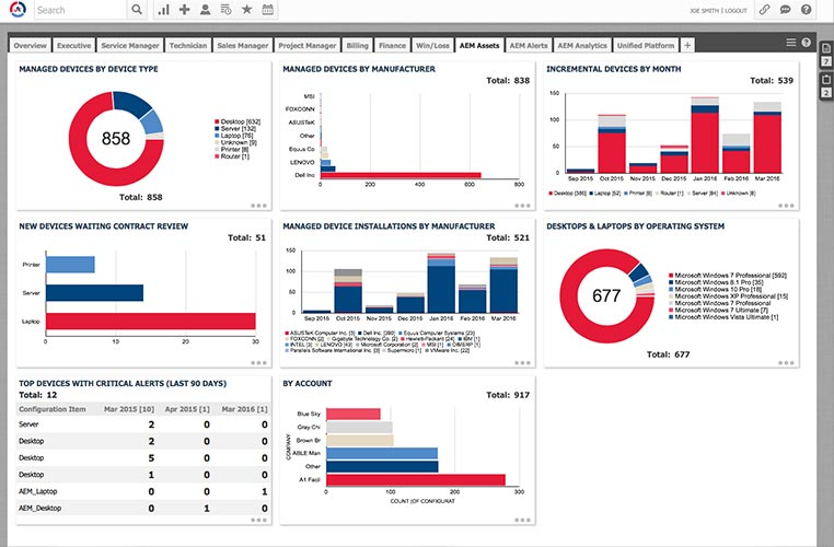 Affinity Helpdesk Dashboard
